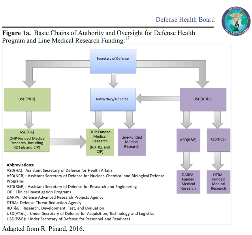 Defense Health Board Figure 1a. Basic Chains of Authority and Oversight for Defense Health Program and Line Medical Research Funding